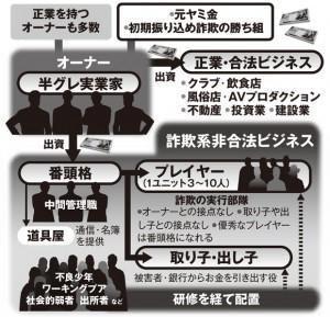 詐欺グループのシステム