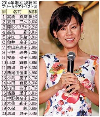 2014年潜在視聴率 フリー女子アナ編
