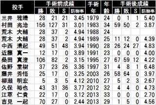 手術前後の日本人選手の成績NPB