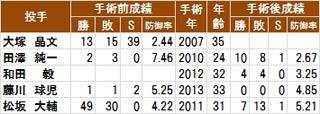 手術前後の日本人選手の成績MLB