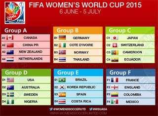 女子ワールドカップ2015対戦表