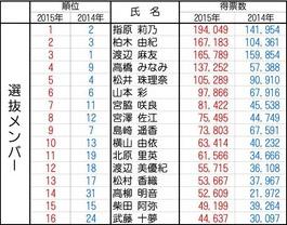 AKB総選挙 2015 ランキング