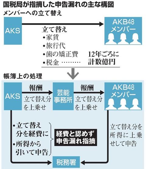 朝日新聞デジタルより